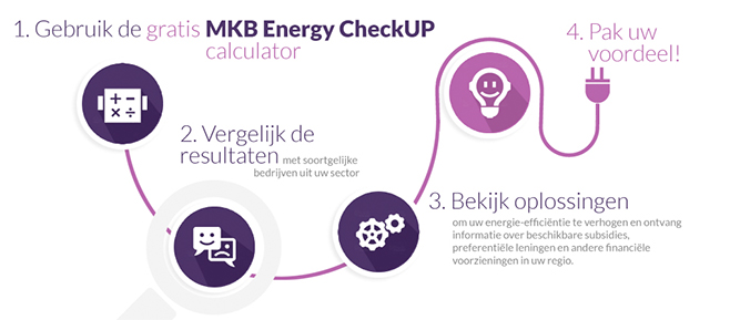 mkb-checkup